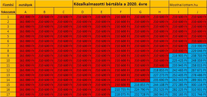 online keresetek áttekintése 2020)